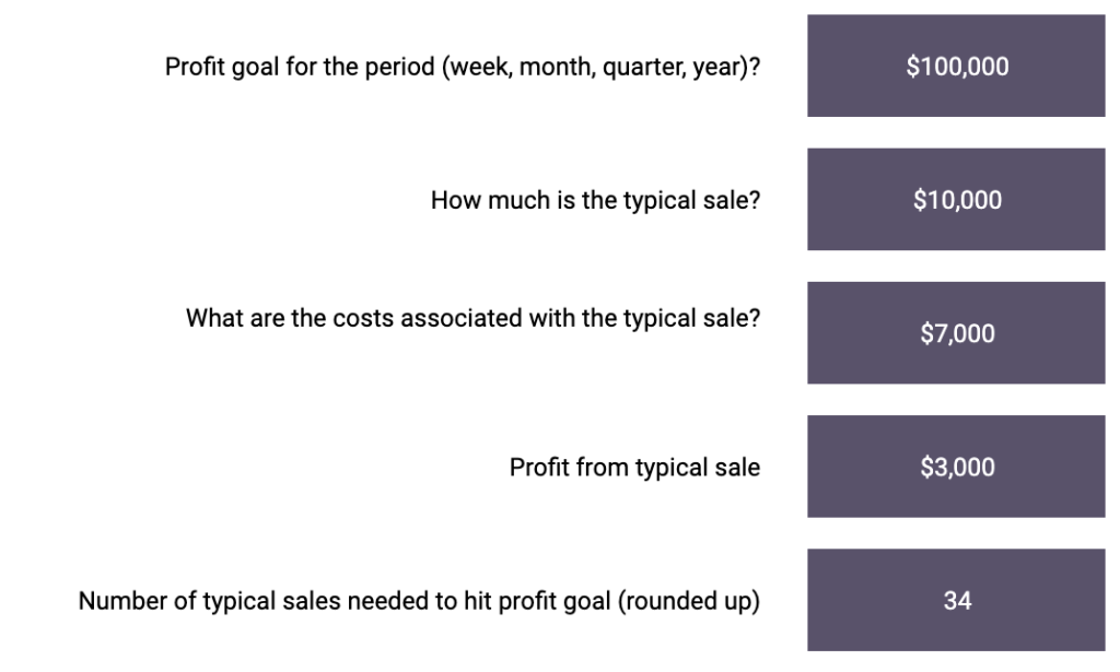 Sales Performance Calculation 2 Supportedly