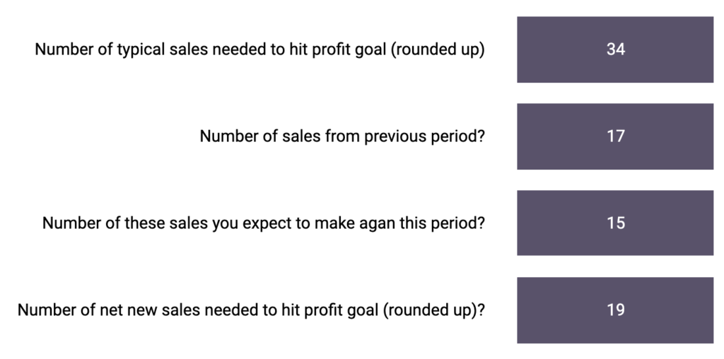 Sales Performance Calculation 3 Supportedly